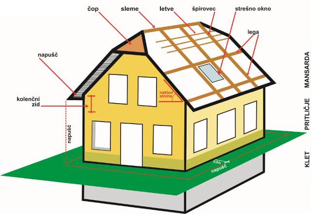 TOPDOM elementi strehe