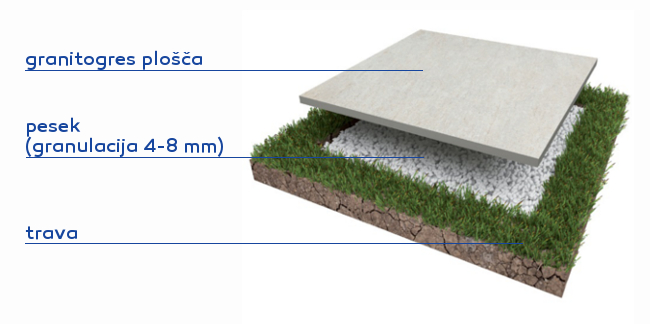TOPDOM granitogres plosce polaganje na travo s peskom Del conca
